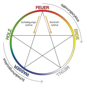 5elemente-zyklus